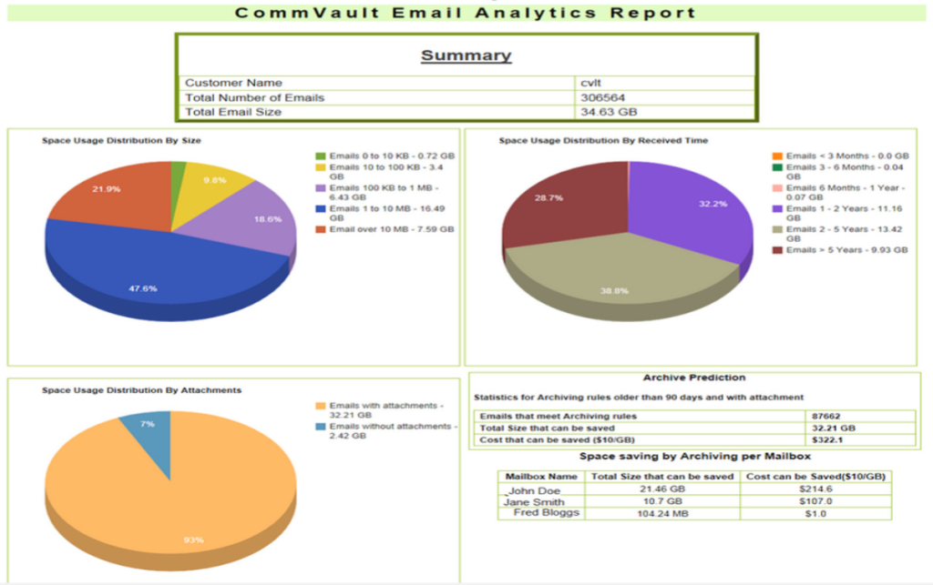 email archive analytics