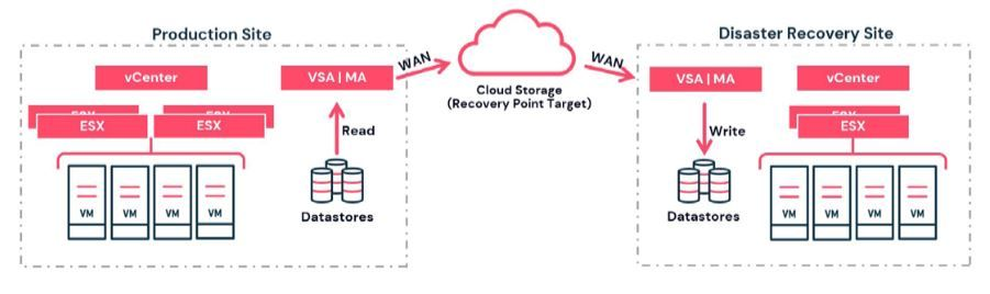 Commvault simplifies Disaster Recovery to and from the public cloud