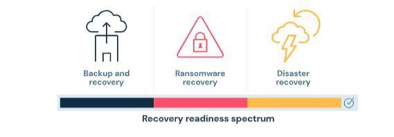 recovery readiness spectrum